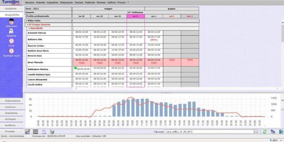 Pianificazione turni di lavoro - Suite Archimede HR